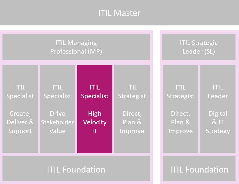 ITIL® 4 Specialist: High-Velocity IT=